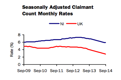 Seasonally Adjusted Claimant Count Monthy Rates Oct 2014