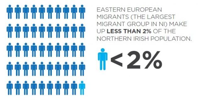 Eastern European population NI