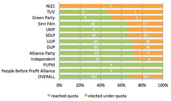 May 2014 local gov - reached quota under quota by party fixed