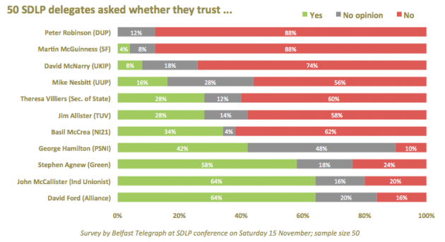 SDLP 2014 conf delegates - how much did delegates trust other NI leaders
