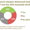 SDLP 2014 conf delegates - should McDonnell lead SDLP into 2016 Assembly election