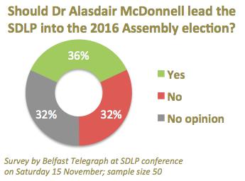 SDLP 2014 conf delegates - should McDonnell lead SDLP into 2016 Assembly election