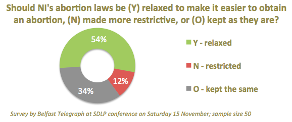 SDLP 2014 conf delegates - should abortion laws be relaxed