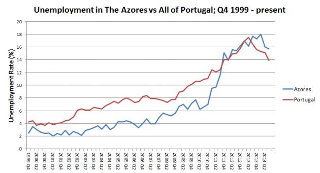Azores Unemployment Graph