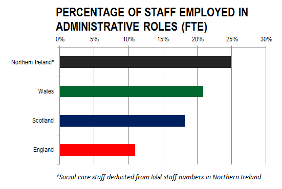 Admin Staff v2