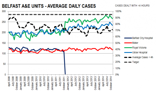 Belfast A&E Units Avg Daily Cases