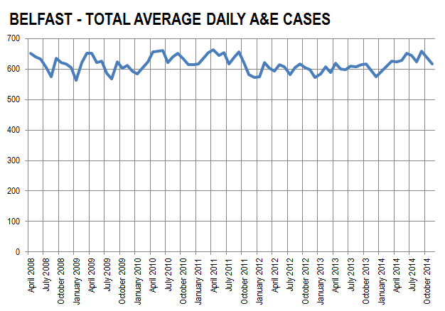 Belfast Total A&E Cases