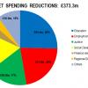 Draft Budget Cuts