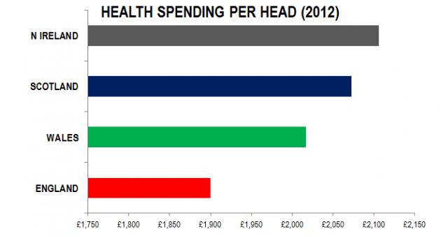 Health Spending per head