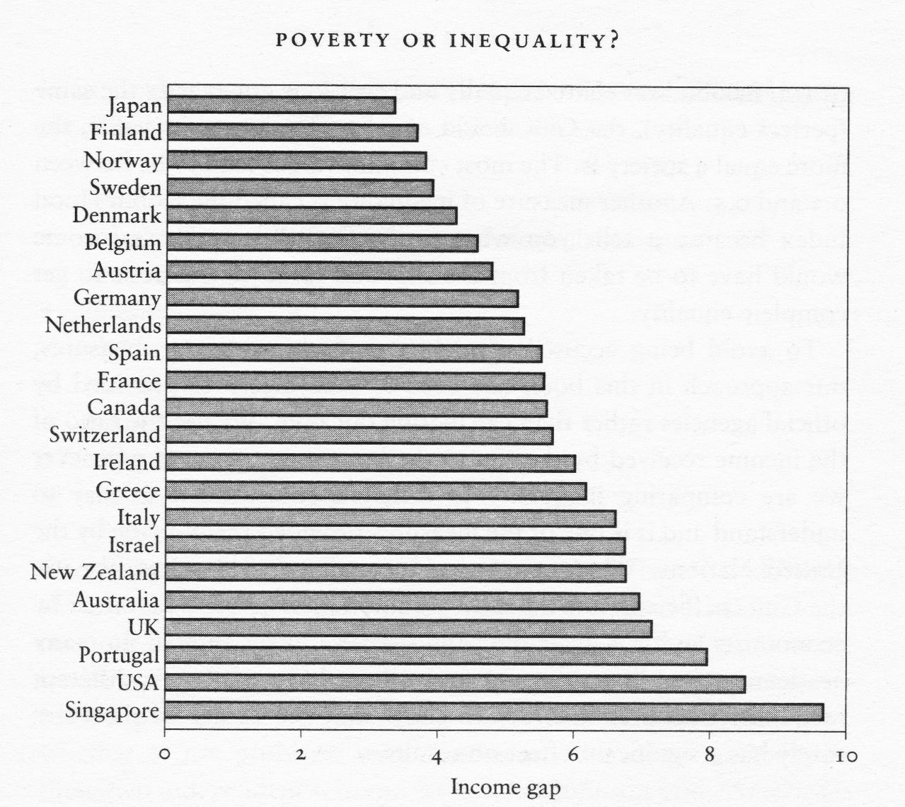 gap between rich and poor in america essay