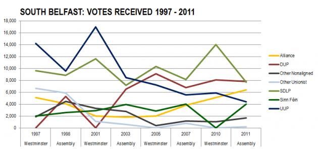 S Belfast Votes