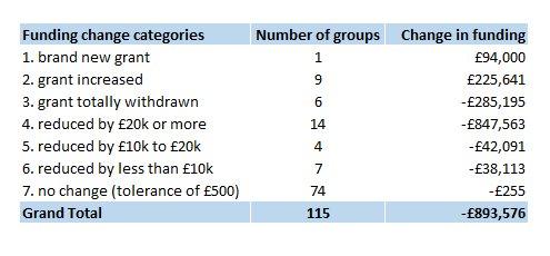 00 ACNI funding changes summary