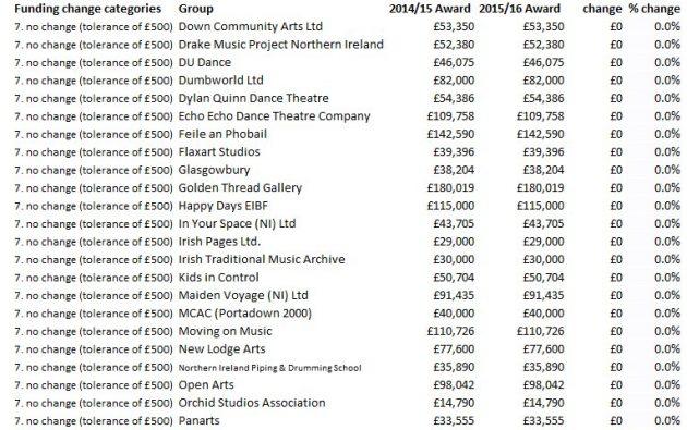 07b ACNI funding unchanged