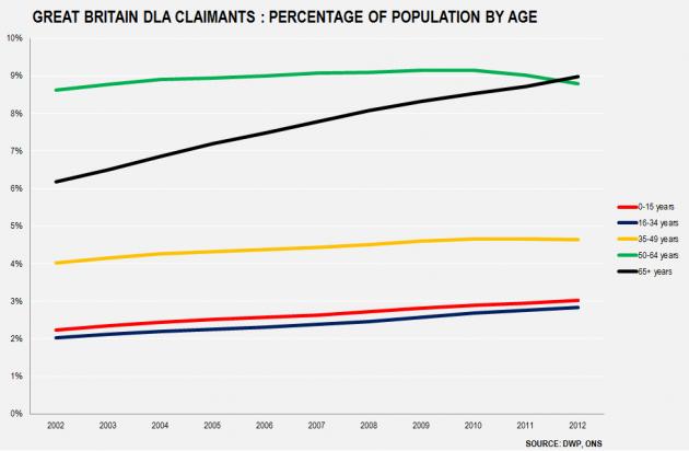 GB DLA By Age