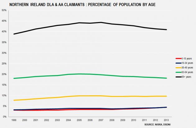 NI DLA & AA By Age