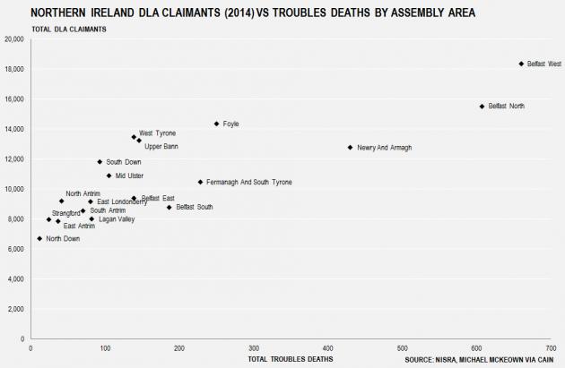 NI DLA & Troubles Deaths