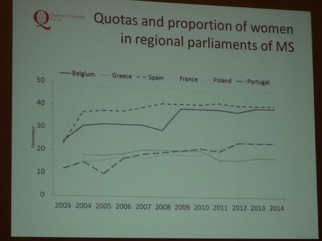 Yvonne Galligan Gender Quotas in Politics 11