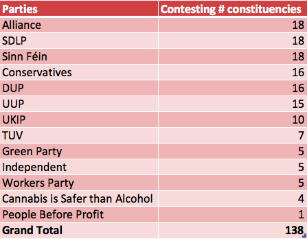 Candidates per party