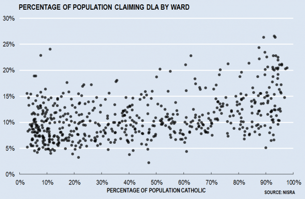 DLA by Ward by Catholic