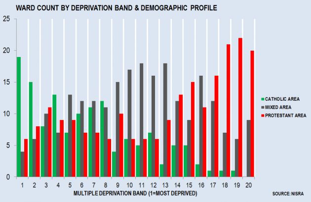 Deprivation and Demographics