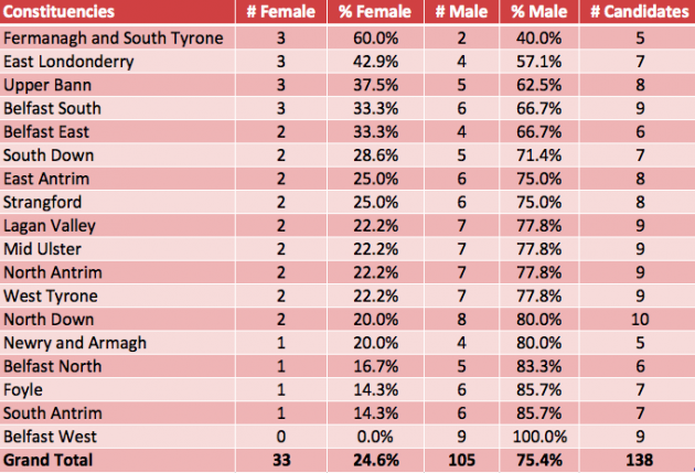 Gender balance by constituency fixed2