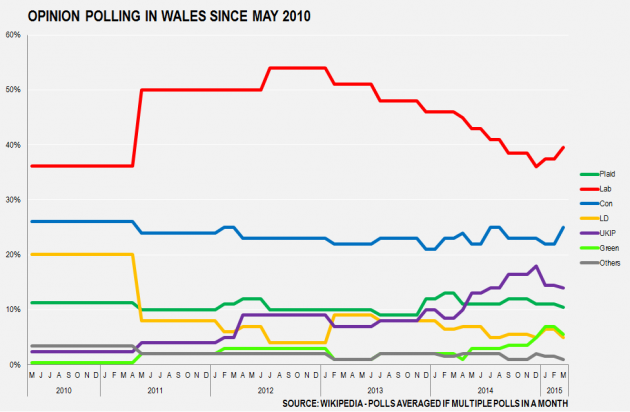 Wales Opinion Polling