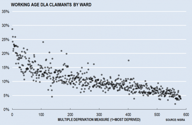 Working Age DLA by Ward
