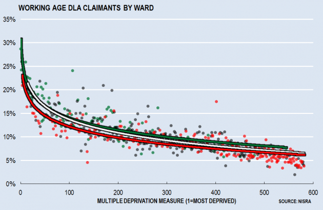 Working Age DLA by Ward and Demographics
