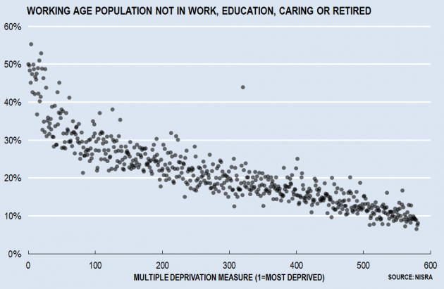 Working Age Unemp or Inactive by Deprivation