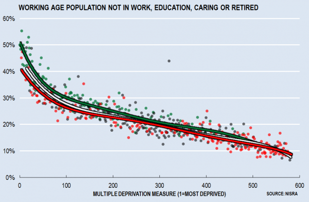 Working Age Unemp or Inactive by Deprivation and Demographics