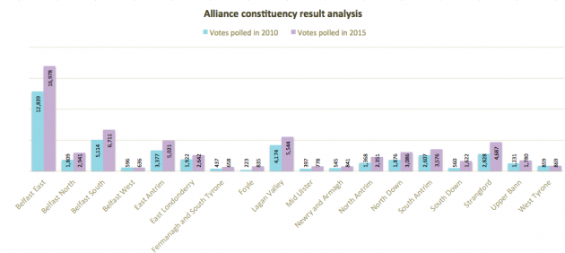 Alliance constituency analysis 2010 2015