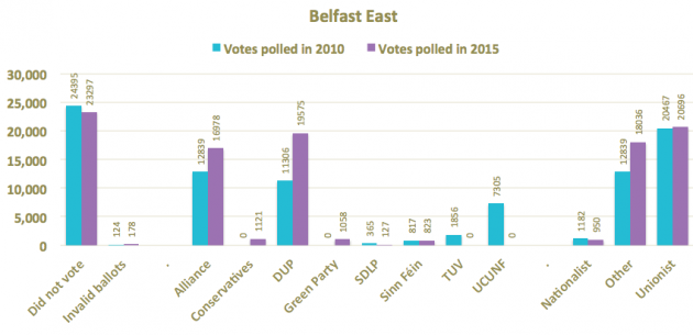 Belfast East 2010 and 2015 amended