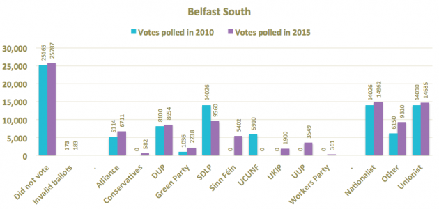 Belfast South 2015