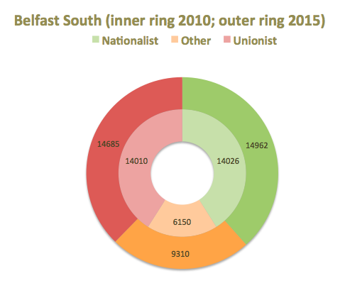 Belfast South 2015 concentric rings
