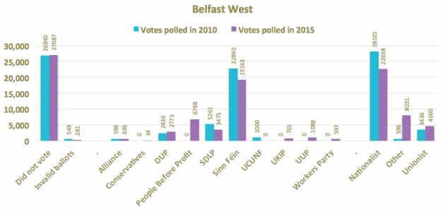 Belfast West 2010 and 2015