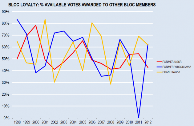 Bloc Loyalty Chart