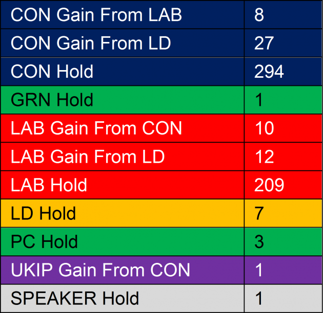 Britain Seat Moves