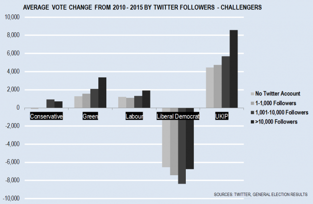 Challengers and Twitter