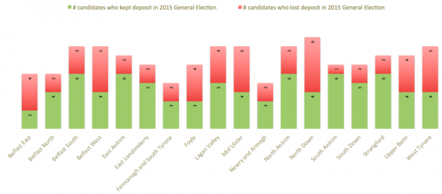 Deposits kept and lost in 2015 by constituency