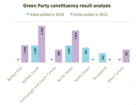 Green Party constituency analysis 2010 2015