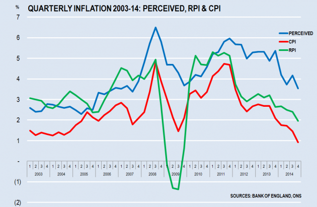 Inflation and Perception