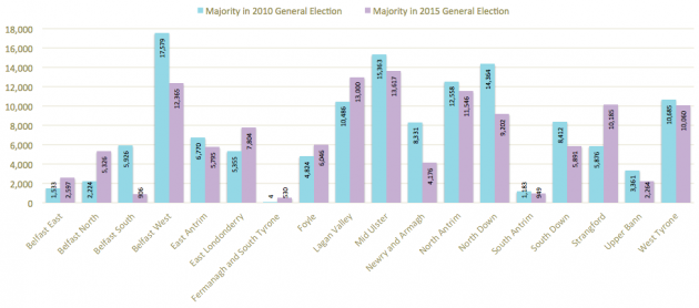 Majorities at 2010 and 2015 General Elections