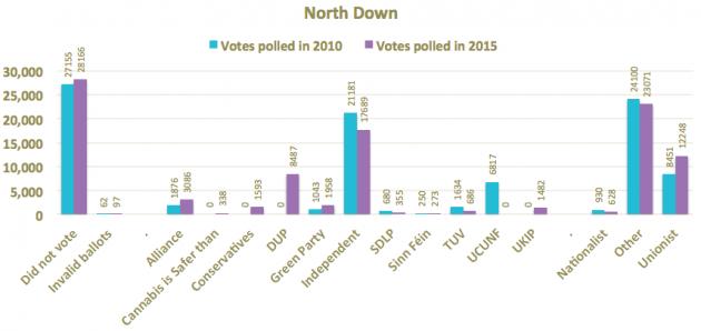 North Down 2010 2015