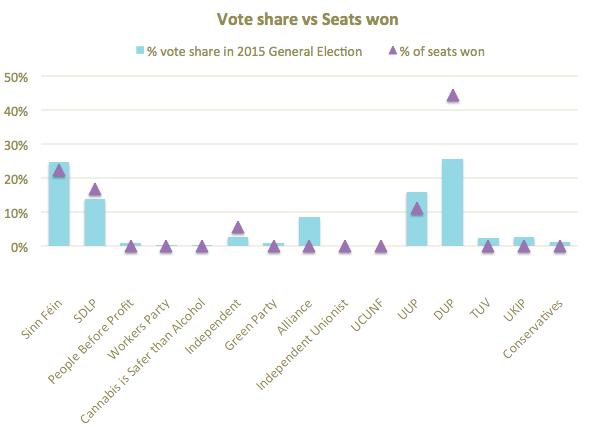 Popular vote versus seats won 2015