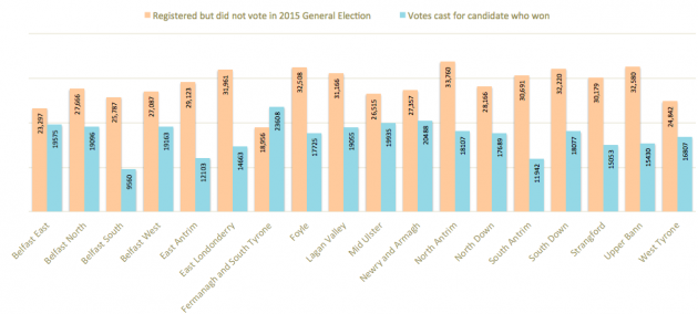 Registered but did not vote versus votes cast for winning candidate 2015