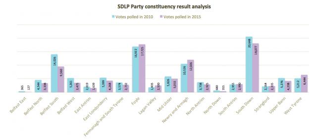 SDLP constituency analysis 2010 2015