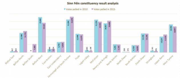 Sinn Fein constituency analysis 2010 2015