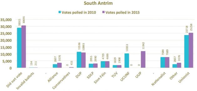 South Antrim 2010 and 2015