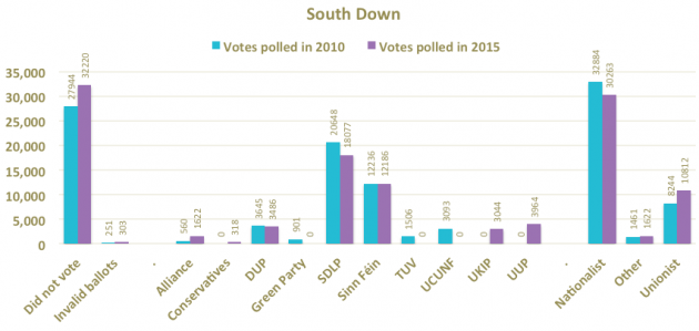 South Down party vote totals 2010 2015
