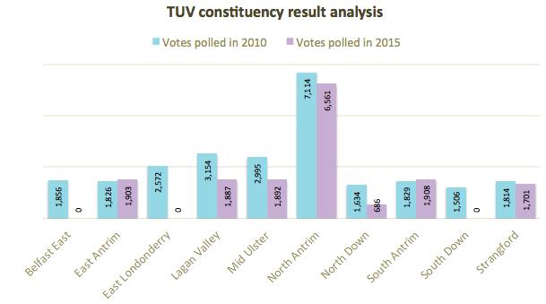 TUV constituency analysis 2010 2015